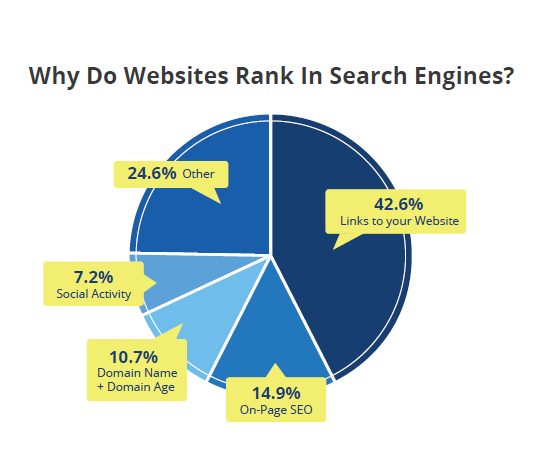websites rank in search engines